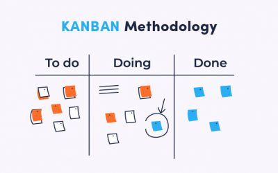 Why are we using Kanban in Agile Development